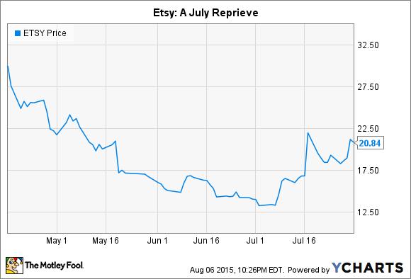 ETSY Chart