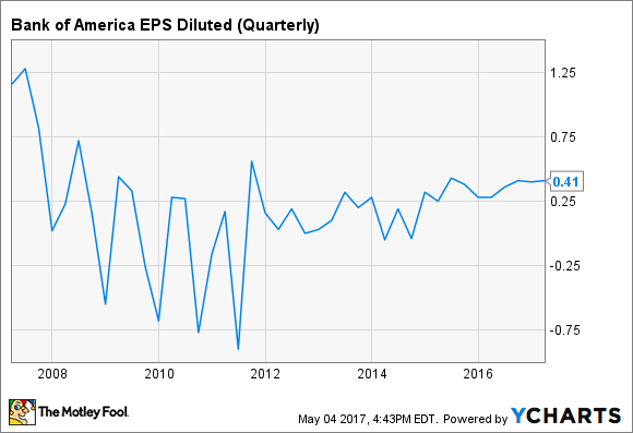 BAC EPS Diluted (Quarterly) Chart
