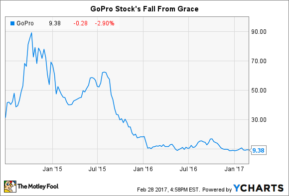 Stock Quote Gopro Beauteous Investors Are Betting Big Against Gopro Stock  Are They Right