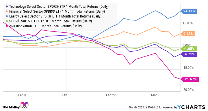 XLK 1 Month Total Returns (Daily) Chart