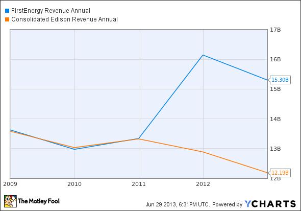 FE Revenue Annual Chart
