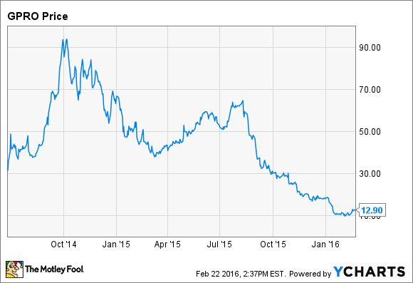 Stock Quote Gopro Fascinating 3 Lessons Investors Can Learn From Gopro Stock's Dramatic Collapse
