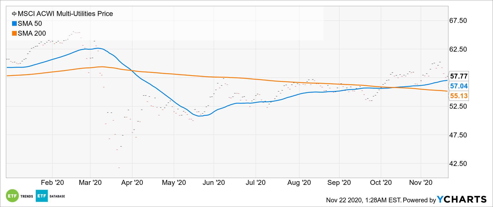 ^MSACWIMUU Chart