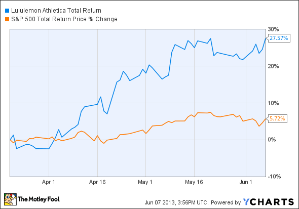 LULU Total Return Price Chart
