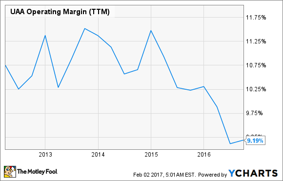UAA Operating Margin (TTM) Chart
