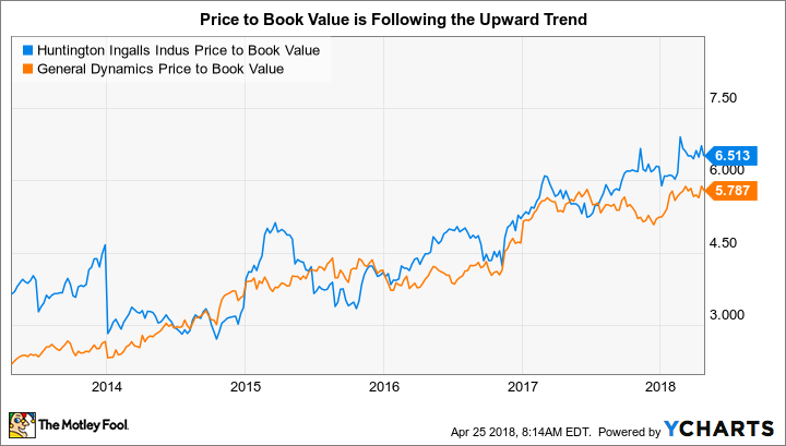 HII Price to Book Value Chart