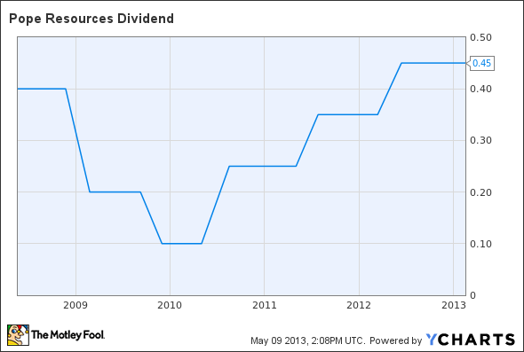 POPE Dividend Chart