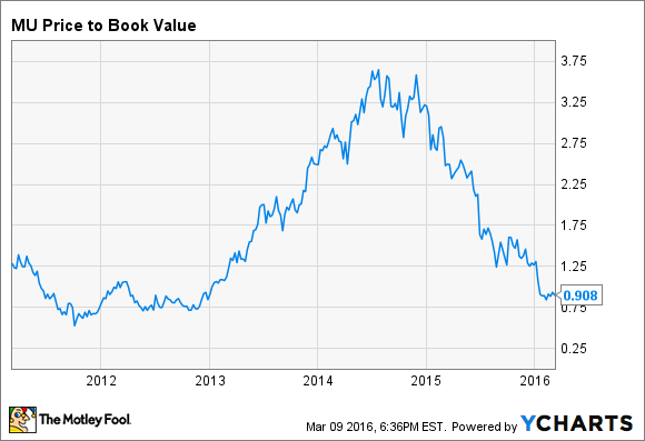 MU Price to Book Value Chart