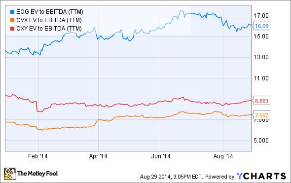 EOG EV to EBITDA (TTM) Chart