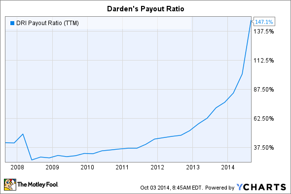 DRI Payout Ratio (TTM) Chart