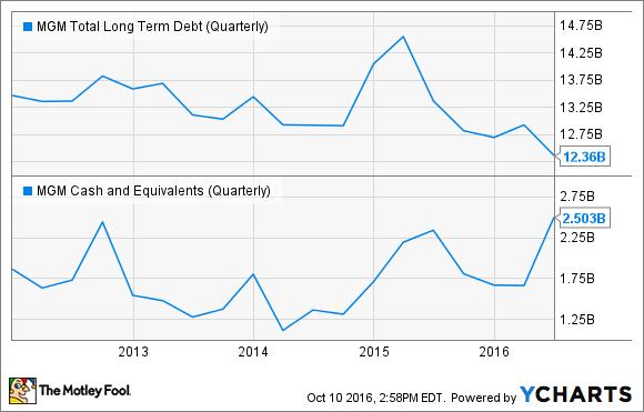 MGM Total Long Term Debt (Quarterly) Chart