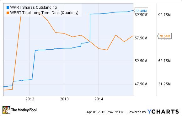 WPRT Shares Outstanding Chart