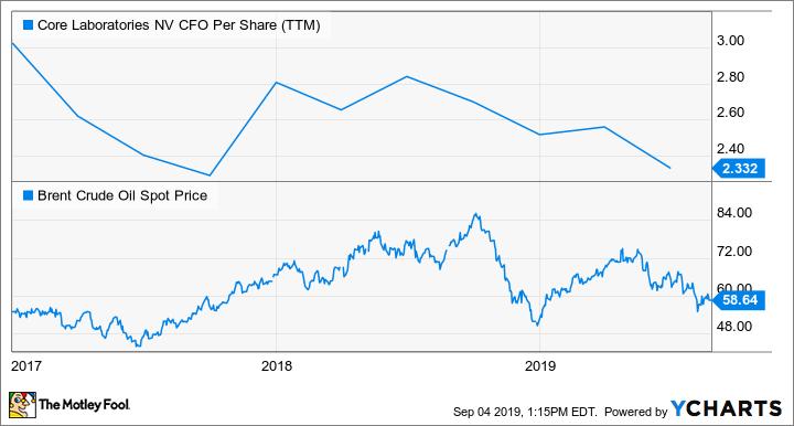 CLB CFO Per Share (TTM) Chart