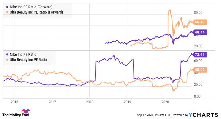 NKE PE Ratio (Forward) Chart