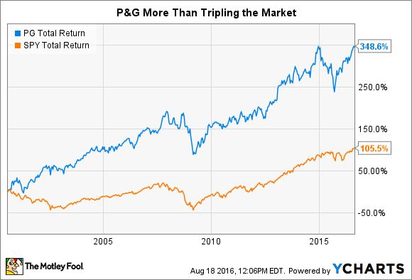 PG Total Return Price Chart