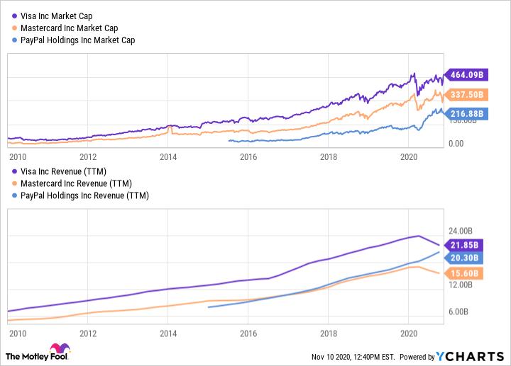 V Market Cap Chart