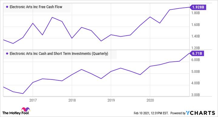 EA Free Cash Flow Chart