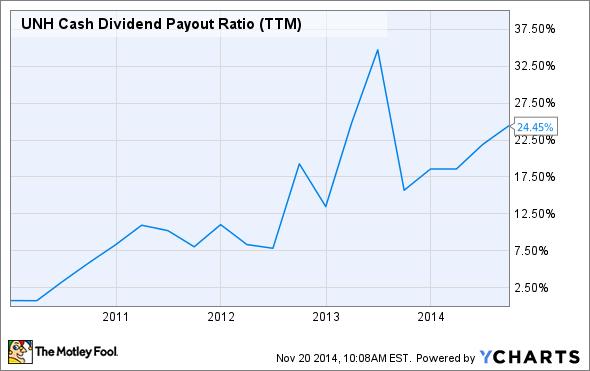 UNH Cash Dividend Payout Ratio (TTM) Chart