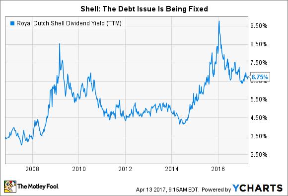 RDS.B Dividend Yield (TTM) Chart