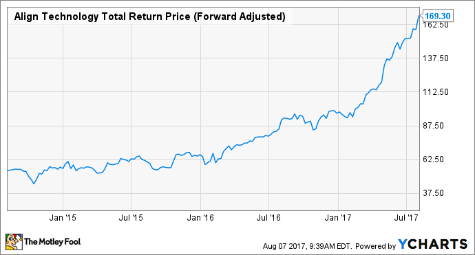 ALGN Total Return Price (Forward Adjusted) Chart