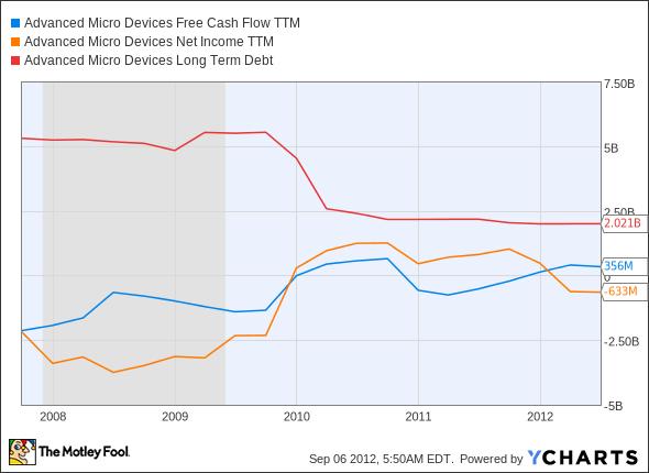 AMD Free Cash Flow TTM Chart