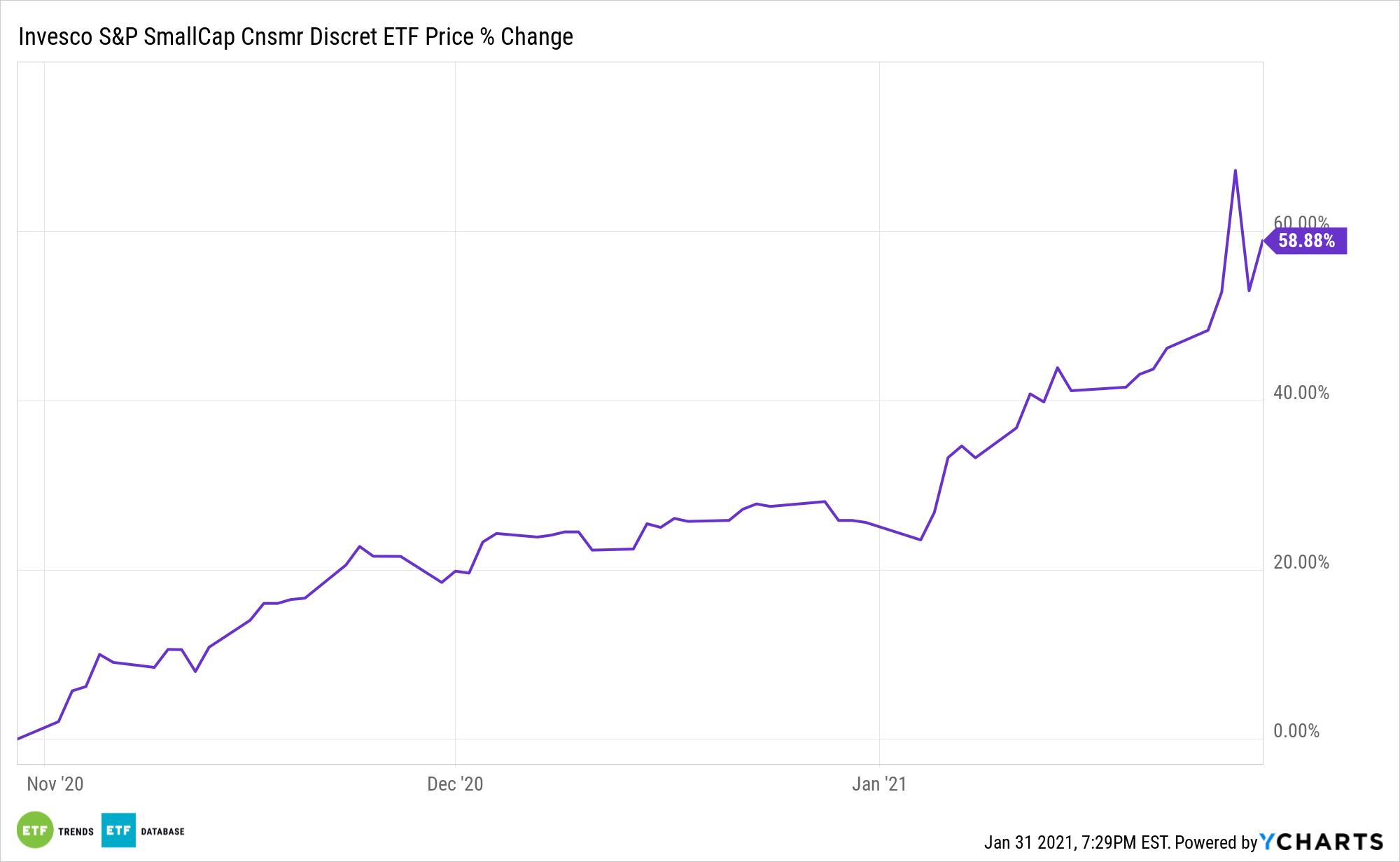 PSCD Chart