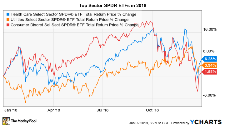 The 3 Best Sector SPDR ETFs of 2018 | The Motley Fool