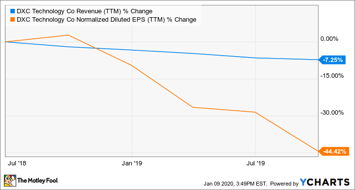 DXC Revenue (TTM) Chart