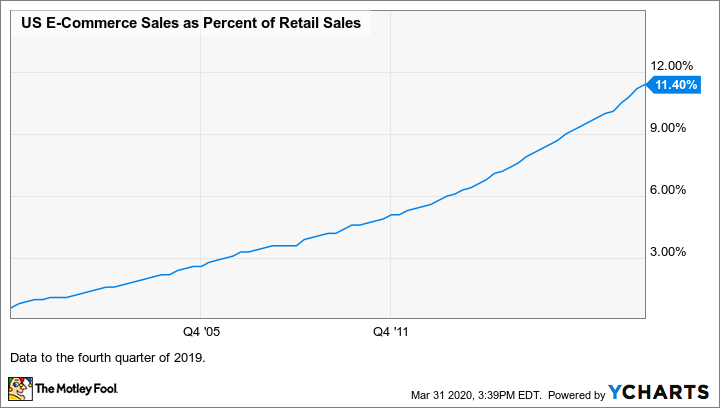 US e-commerce sales as a percentage of the retail sales graph