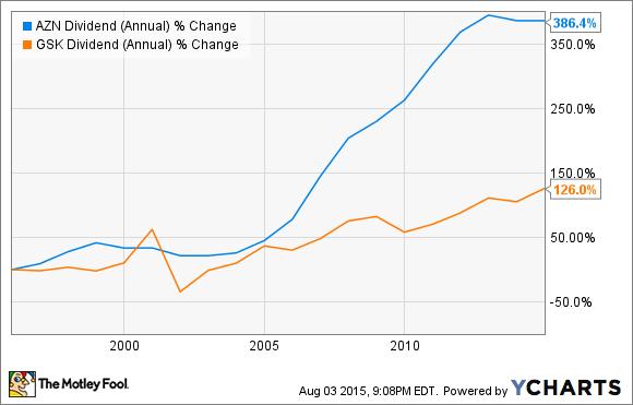 AZN Dividend (Annual) Chart