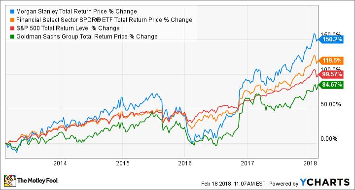 MS Total Return Price Chart