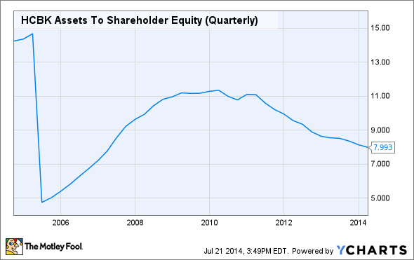 HCBK Assets To Shareholder Equity (Quarterly) Chart