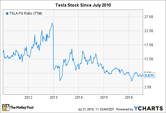 TSLA PS Ratio (TTM) Chart