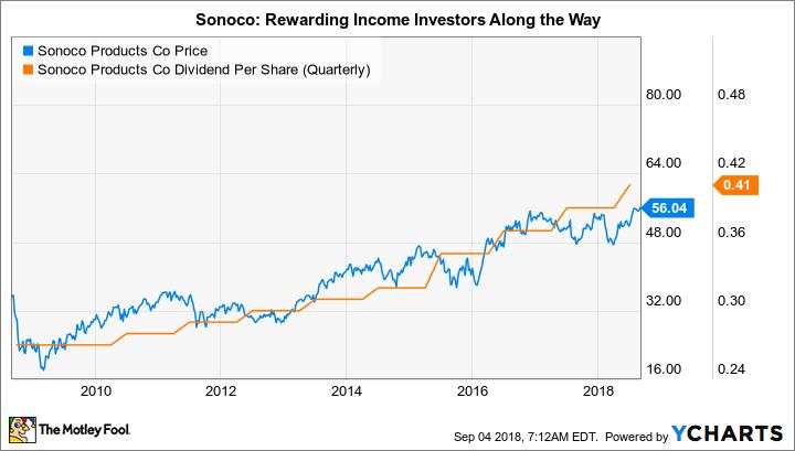SON Chart