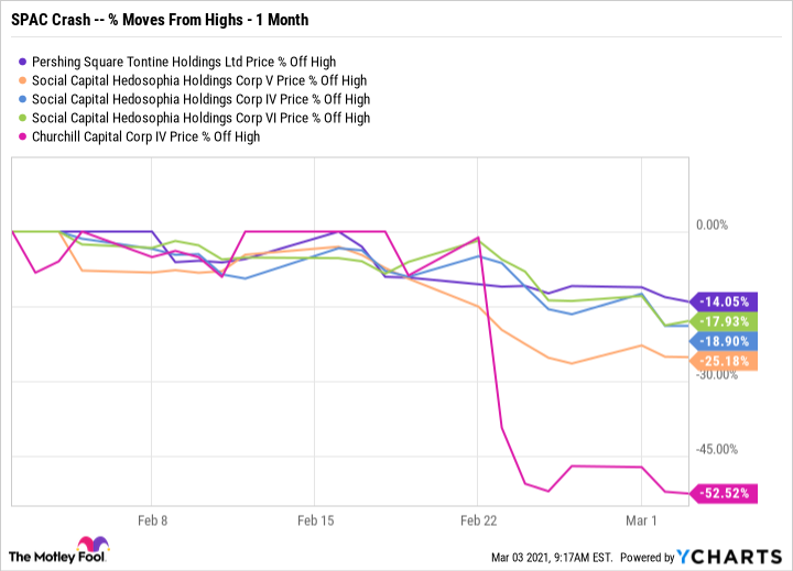 PSTH Chart