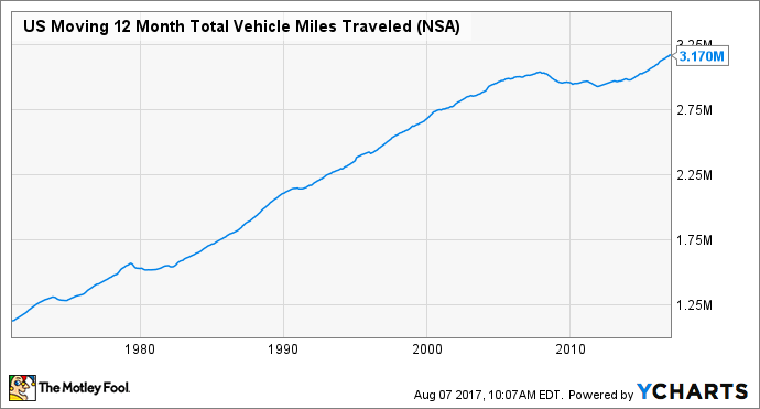 US Moving 12 Month Total Vehicle Miles Traveled Chart