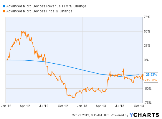 AMD Revenue TTM Chart