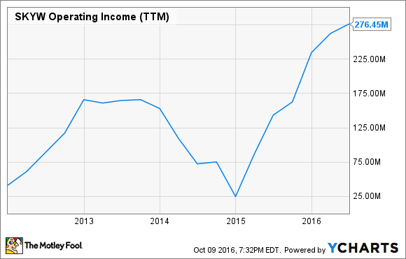 SKYW Operating Income (TTM) Chart