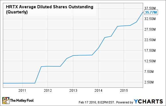 HRTX Average Diluted Shares Outstanding (Quarterly) Chart