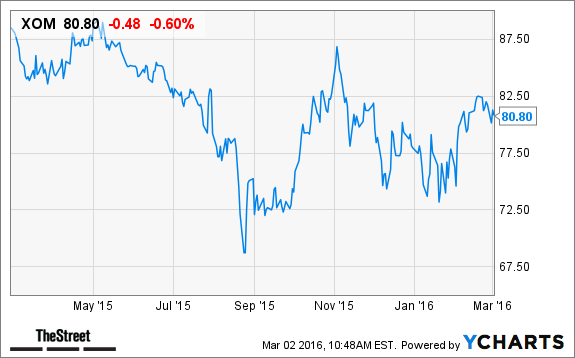 Will Exxon Mobil (XOM) Stock Gain on Lower 2016 Capital