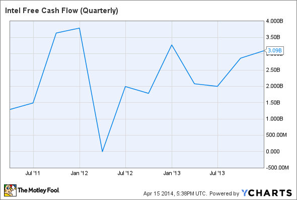 INTC Free Cash Flow (Quarterly) Chart