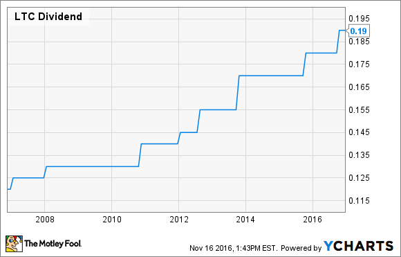 LTC Dividend Chart