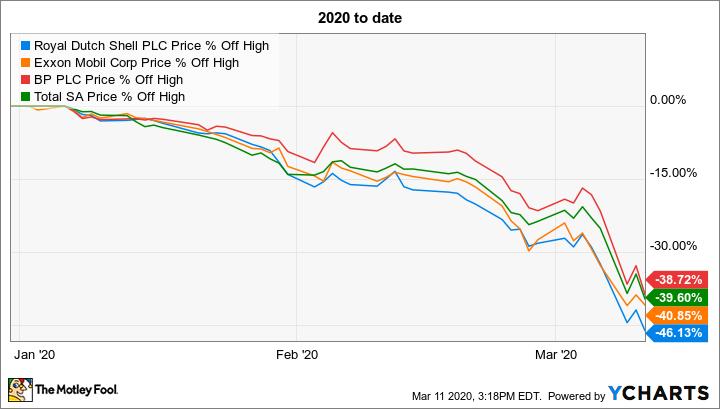 Crude Oil Price War