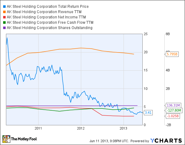 AKS Total Return Price Chart