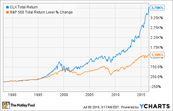 CLX Total Return Price Chart