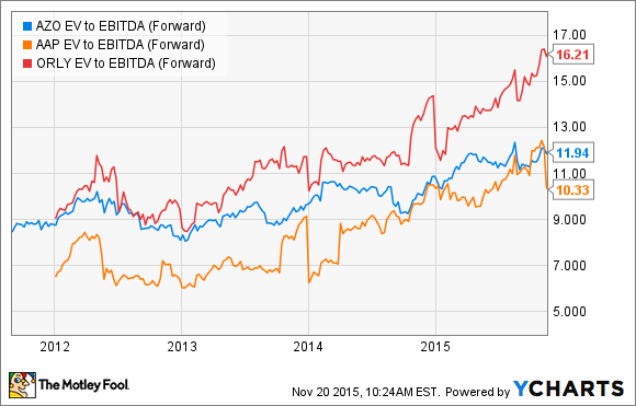 AZO EV to EBITDA (Forward) Chart