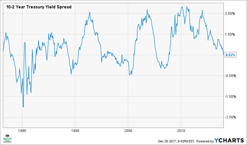 10-2 Year Treasury Yield Spread Chart