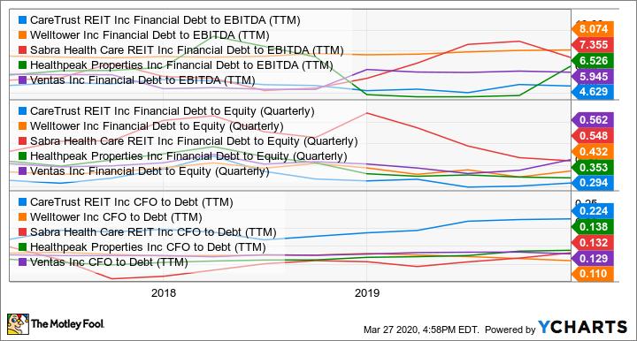 CTRE Financial Debt to EBITDA (TTM) Chart