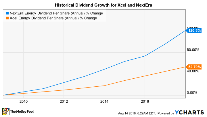 NEE Dividend Per Share (Annual) Chart