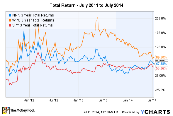 NNN 3 Year Total Returns Chart